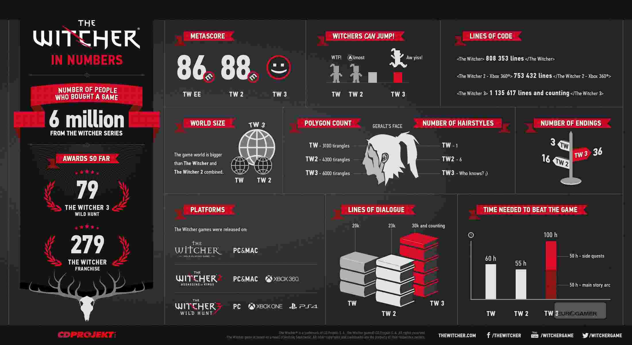 The_Witcher_in_numbers_info_EN.jpg