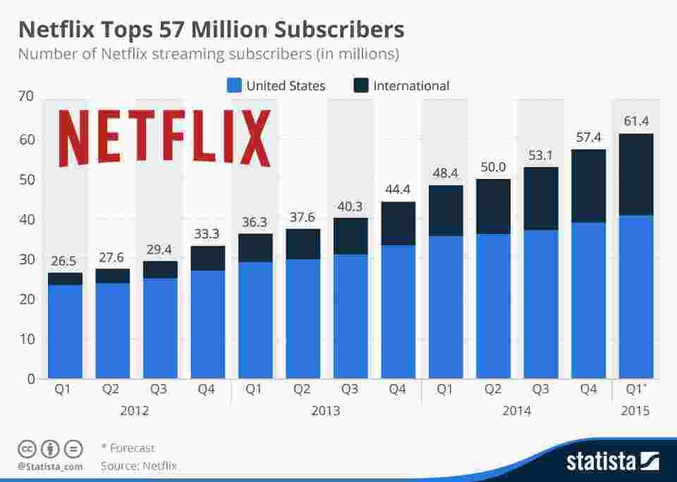 chartoftheday_3153_Netflix_subscribers_n