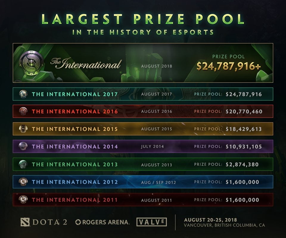 The International 2018 | Dota 2
