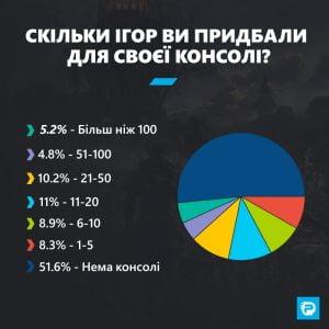 Скільки ігор Ви придбали для своєї консолі?
