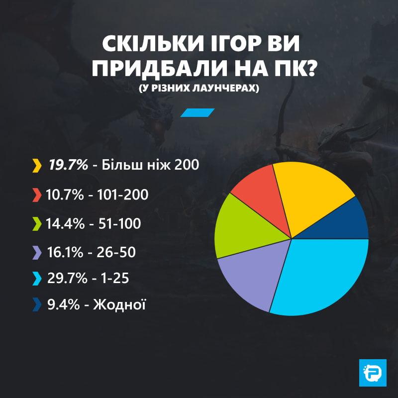 Скільки ігор Ви придбали на ПК (у різних лаунчерах)?