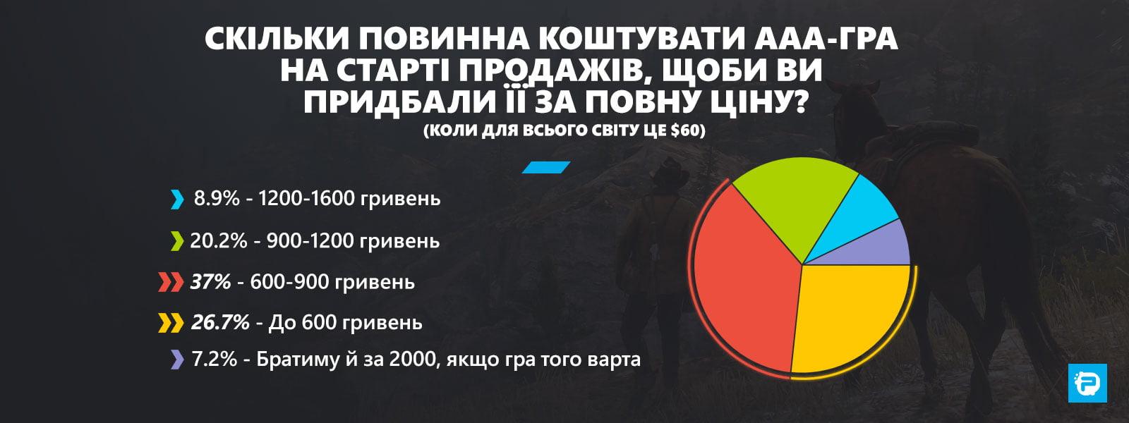 Скільки повинна коштувати ААА-гра на старті продажів, щоби Ви придбали її за повну ціну (коли для всього світу це $60)?