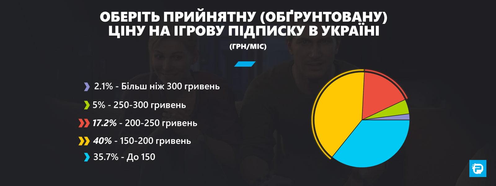 Оберіть прийнятну (обґрунтовану) ціну на ігрову підписку в Україні (грн/міс)