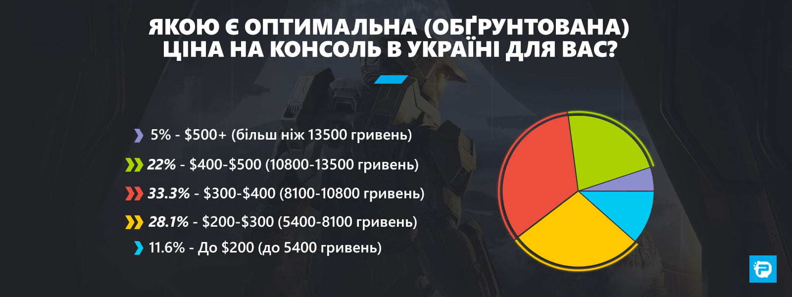 Якою є оптимальна (обґрунтована) ціна на консоль в Україні для Вас?